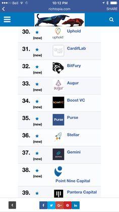 Top 100 Blockchain Companies