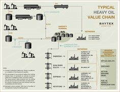 Baytex's crude oil and natural gas operations are organized into Canadian Heavy Oil, Canadian Light Oil and Gas and United States business units. Crude Oil, Information Technology, Oil And Gas, Infographics, Investing, Management, Science, Marketing, Chain