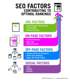 Best SEO Infographics - SEO Factors #1stITSolution.com #SEO Services #SMO Services