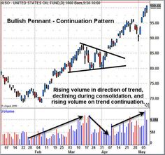 By Cory Janssen Chad Langager And Casey Murphya Chart Pattern Is