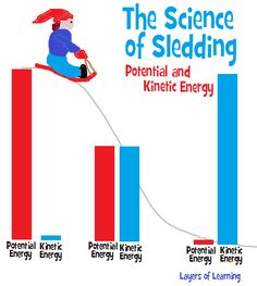 The science of sledding includes understanding potential and kinetic energy. A physics lesson for kids.
