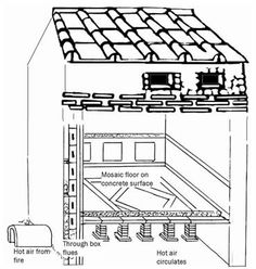 Roman hypocaust; stacked tiles under the floor created a