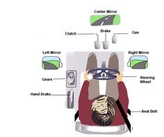 cockpit drill Helpful and sometimes humorous videos and tips for those who want to learn to drive a car and for those who want to return to driving. Allan Wager of Wagers Driving School, Plymouth, Devon, UK can be contacted through his website at http://www.wagersdrivingschool.com You can find him on Facebook too at https://www.facebook.com/groups/54078571267/