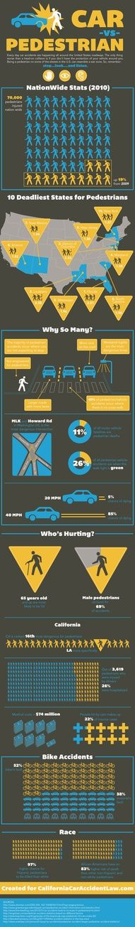Cars vs. Pedestrians -- it's a safety issue. Learn more about car and pedestrian safety at www.williammattar.com.