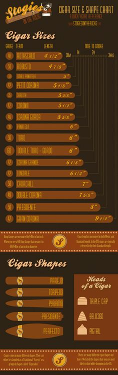 Cigar Size & Shapes Chart