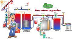 Alle info over warmtepompen | Warmtepomp-Weetjes.nl