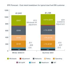 Big increasein wholesale energy pricespush upprice cap by £96 to £1,138topre-pandemiclevels The price cap continues to saveconsumersup to £100 a yearandtheycan saveupto£150morebyswitchingtariff Supportisavailable for those struggling to pay their energy bills, especially those invulnerablecircumstances Ofgem hasannounced today that from 1 April2021the price cap will return to pre-pandemic levels, principal Energy News, Energy Bill, Fall In Line, Gas Bill, Judicial Review, Direct Debit, Energy Industry, Vulnerability