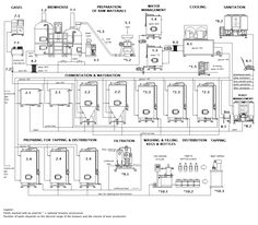 Scheme of the Micro brewery Breworx Classic OCF
