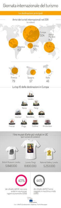 Quali sono le città più visitate in Europa?