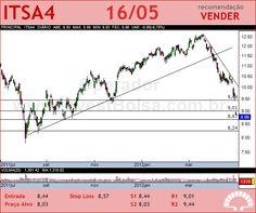 ITAUSA - ITSA4 - 16/05/2012 #ITSA4 #analises #bovespa