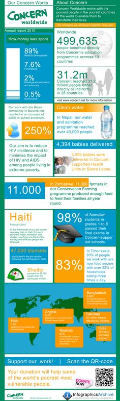 For InfographicsArchive.com    Below our Annual report 2010 put together in an infographic explaining the changes we achieved together last year. In 2010, 499,635 people benefited directly, and 1.8 million indirectly, from Concern's education programme.    Brought to you by Concern Worldwide.