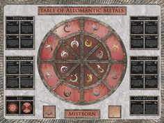 The table of Allomantic Metals from Brandon Sanderson's Mistborn trilogy. (Mistborn, Well of Ascension, and The Hero of Ages.) All three of these books are amazing.