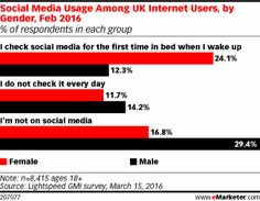 Social Media Usage Among UK Internet Users, by Gender, Feb 2016 (% of respondents in each group) Inbound Marketing, Content Marketing, Digital Marketing, Social Media Usage, For Facebook, Gnocchi, Aldo, Wake Up, Leadership