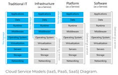 Cloud-Native, Iaas, Paas und SaaS Cloud Computing, Aws Lambda, Platform As A Service, System Architecture, Stack Overflow, Do You Remember, Web Application, Software Development, Clouds