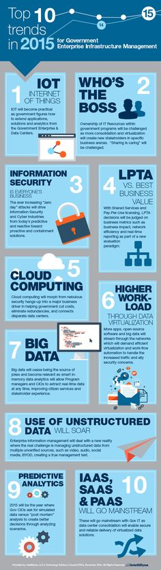 IntelliDyne picks top 10 tech trends