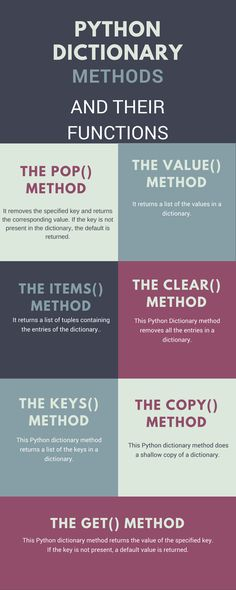 Python dictionary methods and their functions