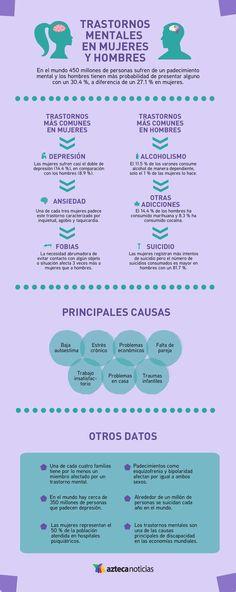 Transtornos mentales en hombres y mujeres #infografia