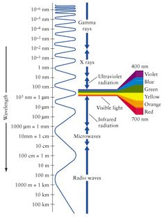 Wavelength: lambda: the distance between any point on a wave and the corresponding point on the next crest (trough) of the wave; distance the wave travels during one cycle; expressed in meters, nanometers, micrometers, picometers (10^-12 m) or angstroms (10^-10m)