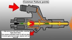 How a Common Rail Diesel Injector Works and Common Failure Points - Engineered Diesel