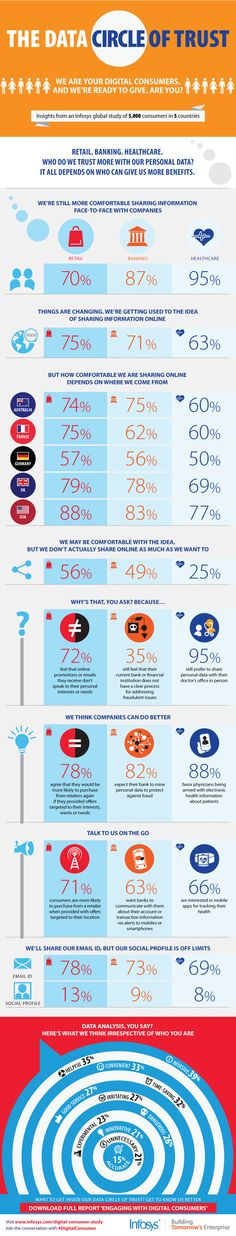 Who are we comfortable sharing our data with? An Infosys study and infographic provide fascinating and useful insights