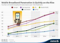 Infographic: Mobile Broadband Penetration Is Quickly on the Rise | Statista