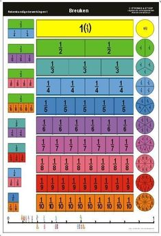 I like the number line on the bottom- fractions on a number line Math Worksheets, Math Resources, Math Activities, Fraction Activities, Math Games, Math Charts, Math Intervention, Math Fractions, Equivalent Fractions