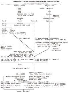 Genealogy from Adam through the Baha'i Faith.