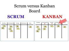 Resultado de imagem para kanban