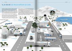 Die Wasserstoffwelt von Linde