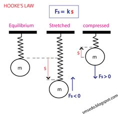 What is HOOKE'S LAW ? Hooke's law, law of elasticity discovered by the English scientist Robert Hooke in 1660. SMTUTOR.COM