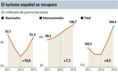 Los españoles vuelven a visitar España: El turismo nacional se incrementa un 6,5 %