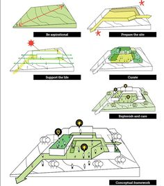 Renewable power is generated making use of resources naturally that are persistently substituted and neglect to be emptied. Architecture Concept Diagram, Architecture Presentation Board, Architecture Drawings, Architecture Portfolio, Architecture Details, Conceptual Framework, Conceptual Design, Urban Design Diagram, Kindergarten Design
