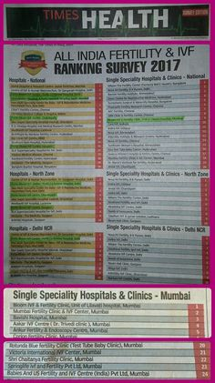 Times Health rates Bloom IVF Lilavati Hospital No.1 Clinic in Mumbai & Fortis Bloom IVF, LaFemme No.3 in National Ranking. Thank you to all the Patients, Doctors, Team Bloom IVF & the media for their unconditional support, love & belief in us.