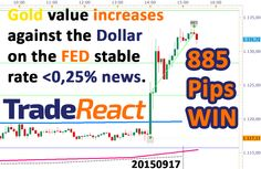 What happened? Janet Yellen made the markets move with the decision of keeping the interest rates stuck at <0,25%. I…