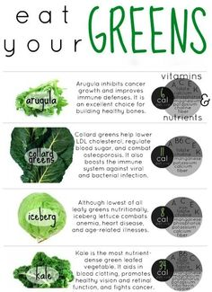Eat Your Greens   Nourished Existence