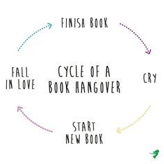 Jede Wochen startet der Kreis erneut...