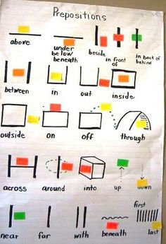 Prepositions with Post Its. I need to make Before and After.