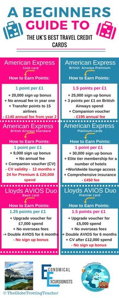 credit card uk travel