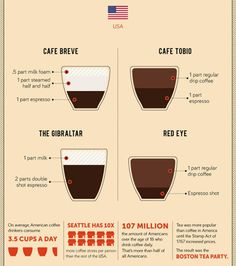 2 | Infographic: See 31 Of The Most Popular Coffee Concoctions From Around the World | Co.Create | creativity + culture + commerce