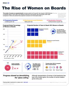 Visualizing the Rise of Women on Boards of Directors Worldwide - The Rise of Women on Boards of Directors Worldwide Womens representation in the boardroom is a mixed bag. The number of women on boards is rising across the globebut the rate of increase has slowed for three of the past four years. Based on MSCI research of All Country World Index (ACWI) constituent companies the graphic above reveals a 10-year trend of womens representation on corporate boards and projects three future… Dow Jones, World Leaders, Stock Market, Boards, Lettering, Globe, Career, Number, Money