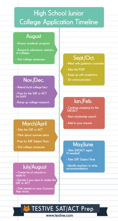 Junior year is a busy time! Here's a timeline that will help you or your teen prioritize and get ready for college applications and standardized testing! Click for some more detailed information.