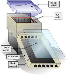 Cost of solar panels to power a house diy renewable energy systems,diy solar power kit how much do solar panels cost,on grid solar panel kits small solar panels for home use. Solar Energy Panels, Best Solar Panels, Solar Energy System, Food Dryer, Home Greenhouse, Solar Roof Tiles, Solar Projects, Energy Projects, Solar Water