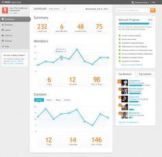 User Activity data dashboard by Ning Data Dashboard, Dashboard Interface, Dashboard Design, Interaction Design Foundation, App Design Inspiration, User Experience Design, Information Design, Data Visualization, Interactive Design