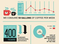 50 Gallons of Coffee chart