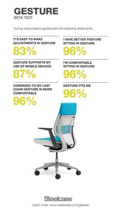 We replaced workers' chairs with Gesture at 3 leading companies in the U.S., the U.K., and China to see the effect that the new Gesture chair had on posture, the use of technology, and the health of workers. Of the 62% of people who were experiencing pain previously, ALL said that Gesture helped alleviate that pain! #survey #infographic #ergonomics #officechair