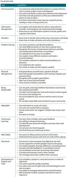 A well written resume example that will help you to convey your - skills based resume examples