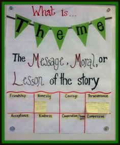 Theme in Literature: Anchor Chart.  Great way to have students show text evidence for choice of theme in books they have read.