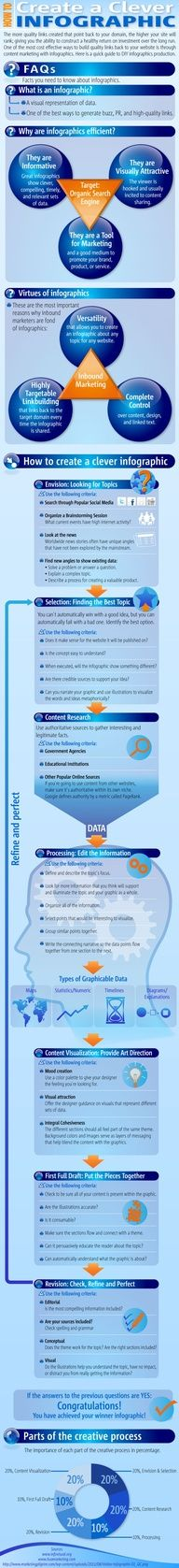 How to Create a Clever Infographic => good to share w/ #PR students