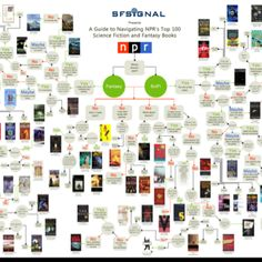 A guide to navigate NPR's top science fiction and fantasy book recommendations