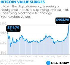 bitcoin buy Macedonia